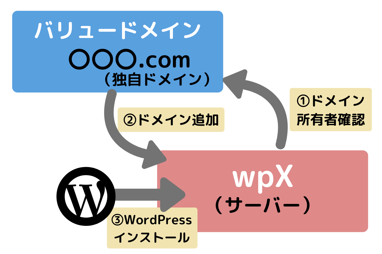 独自ドメインでWordPressをインストールするには、前もってドメインとサーバーの紐づけが必要