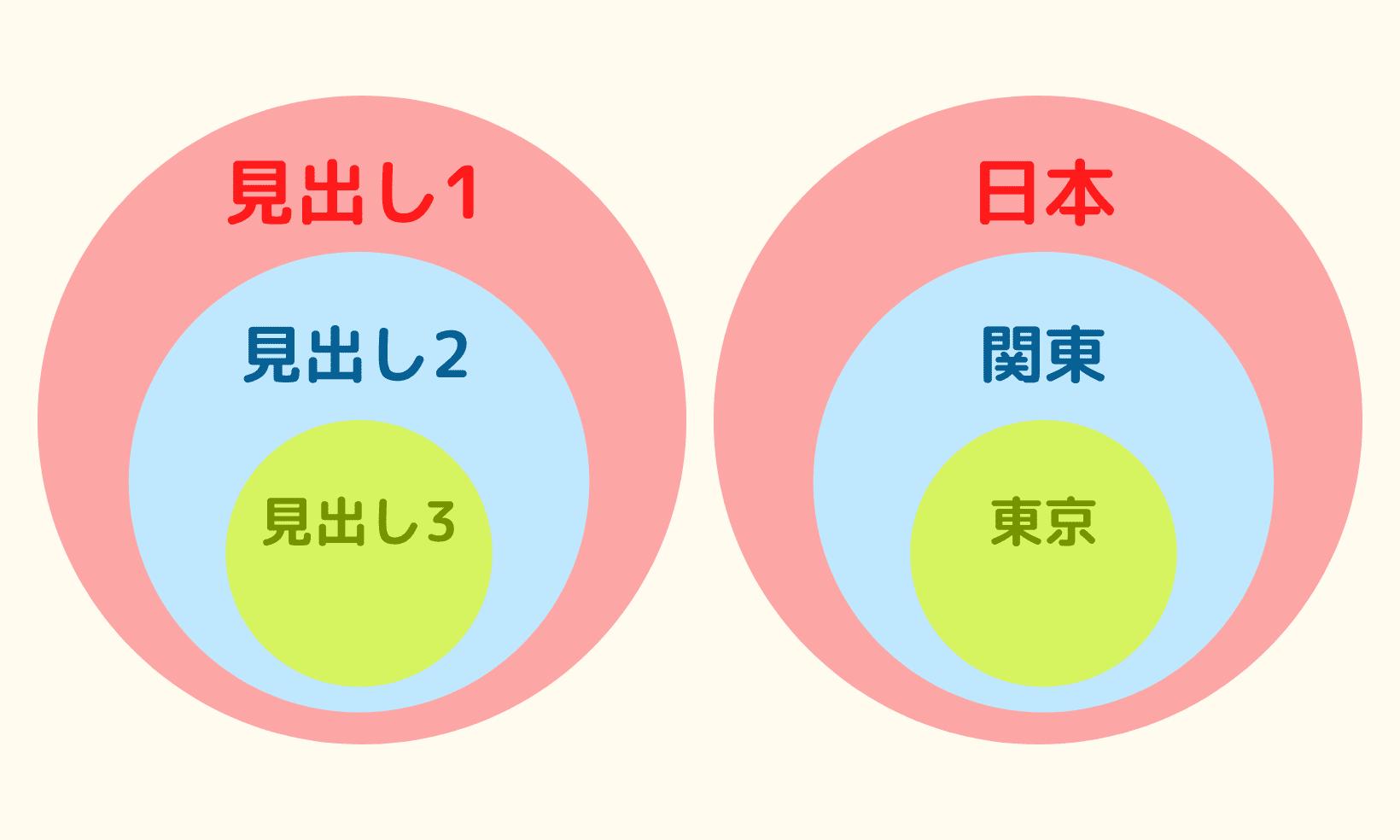 包含関係の図