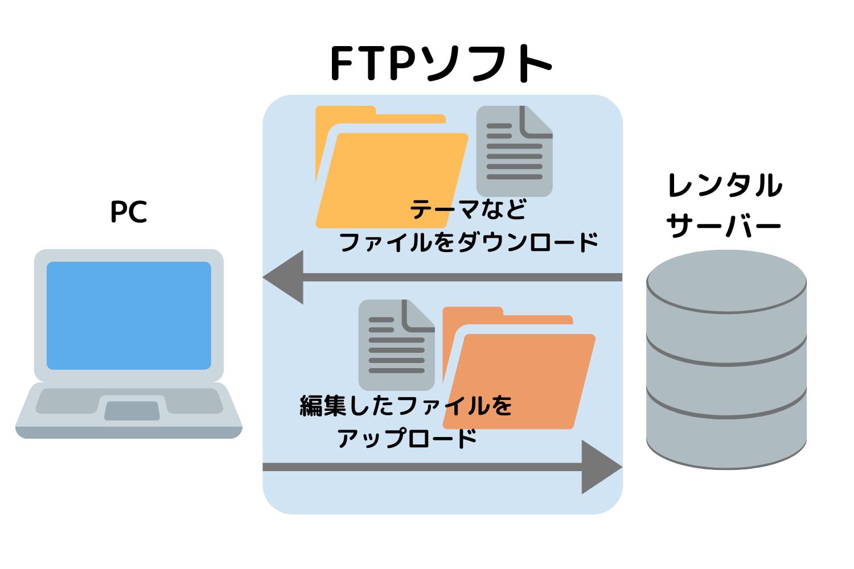 サーバーから自分のPCにテーマなどのファイルをダウンロードし、自分のPCで編集してアップロードできる